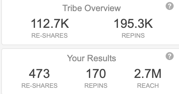 Tailwind tribes expands how many people your content can reach.